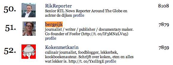 journalistenlijst