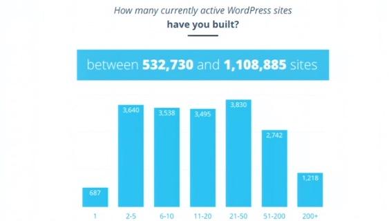 hoeveel-sites-per-persoon
