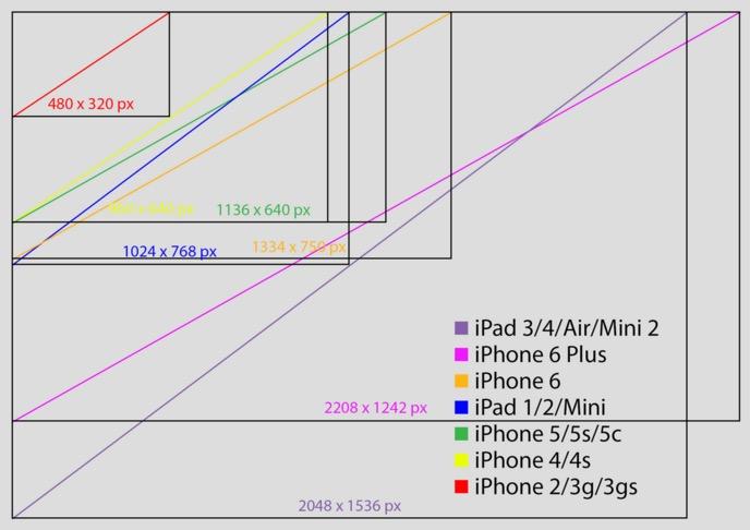 iOS-resoluties